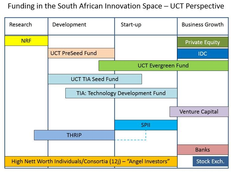Funding innovation landscape